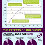 Do Men Really Earn More Than Women? [infographic]