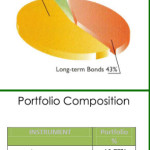 What Consists a Fixed Income Fund?