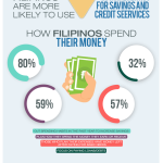 Why Many Filipinos Don't Have Bank Accounts and What They Do During Financial Troubles