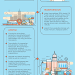 An Investor's Guide to Central Business Districts in the Philippines